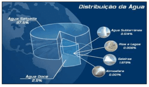 Figura 01 – Disposição da distribuição da água no planeta.