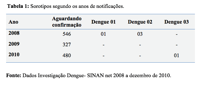 dengue-2016