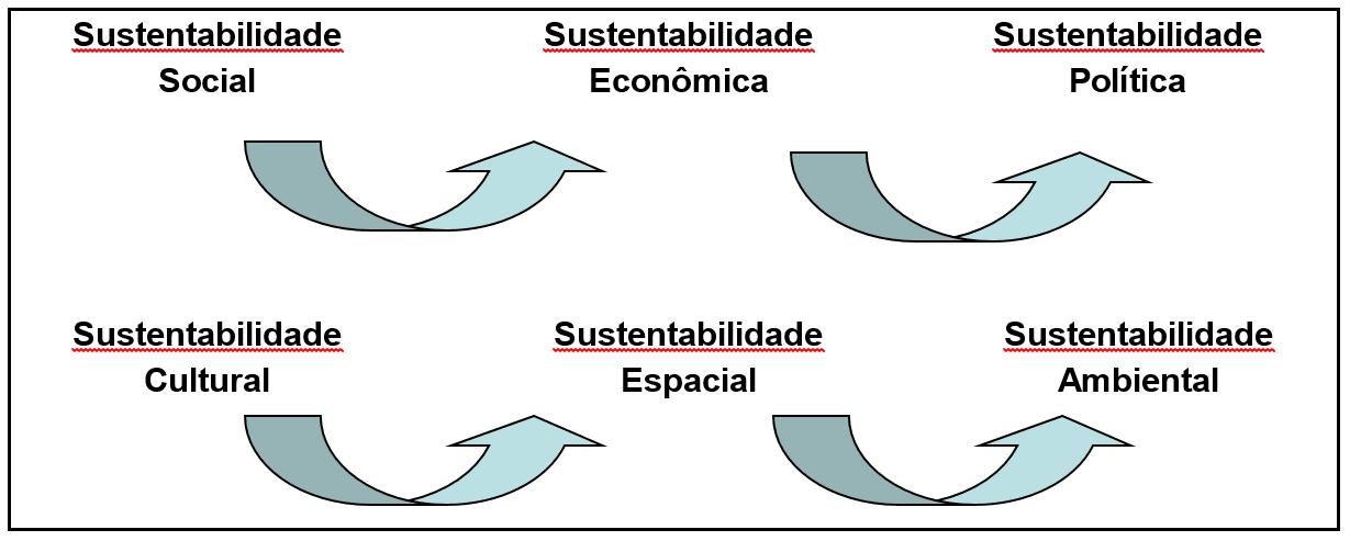 Variantes de sustentabilidade (BRASIL, 1997).