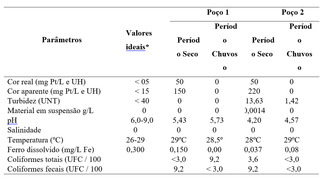 Physico-chemical analysis of the water in two wells in the community of Acarajó, dry and wet periods.