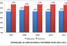 dengue segundo gênero, estratificado por ano, de 2007 a 2011.