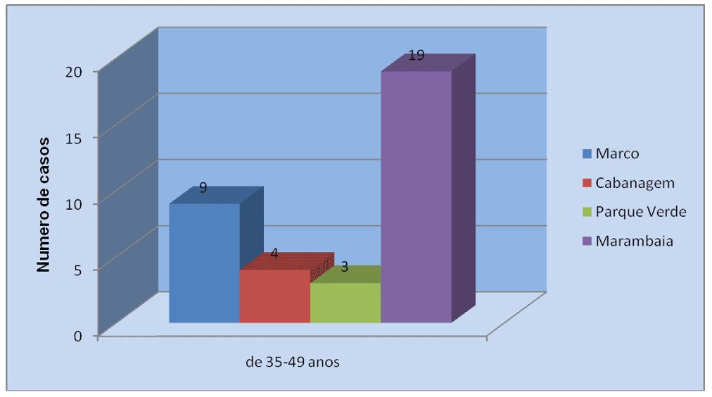 Muestreo aleatorio simple por distrito y grupo de edad de 35 a 49 años.