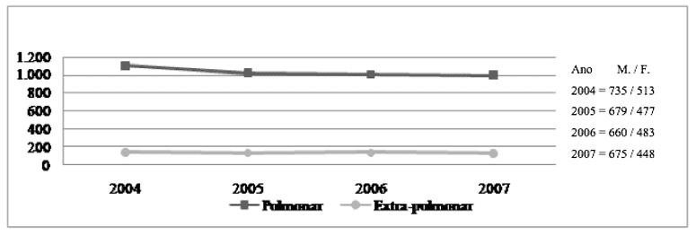 Fonte: SINAN 2004 e 2007
