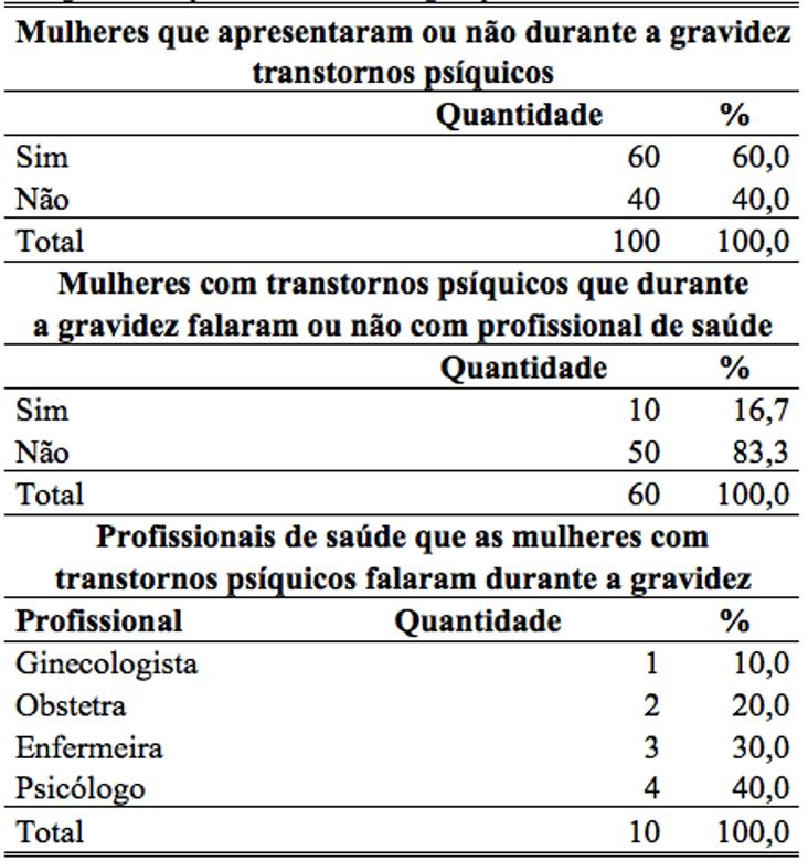 Fonte: Hospital Beneficente Portuguesa, Belém PA, 2014.
