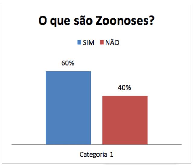 opnião dos alunos sobre zoonoses