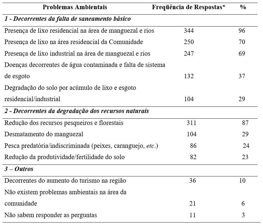 Main environmental problems pointed to by the Acarajó community.