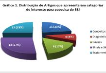 Distribuição de Artigos que apresentaram categorias de interesse para pesquisa de SSJ