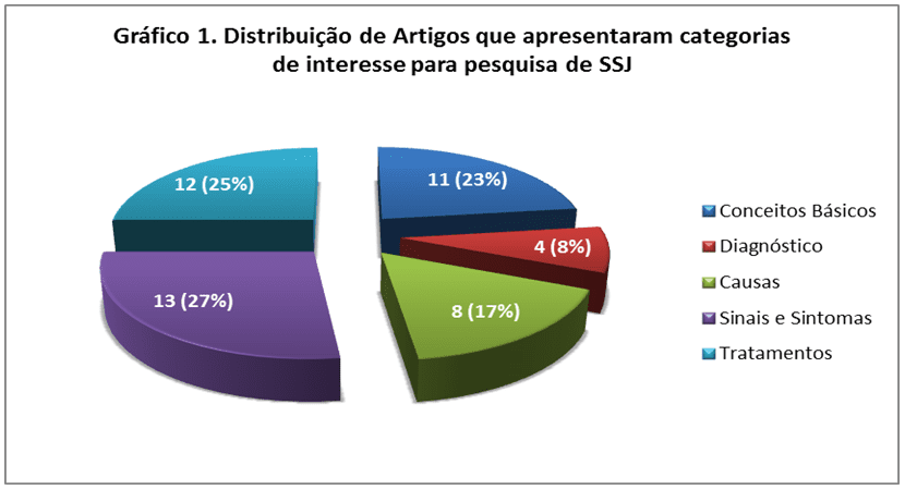 Distribution of articles that showed interest for research of SSJ