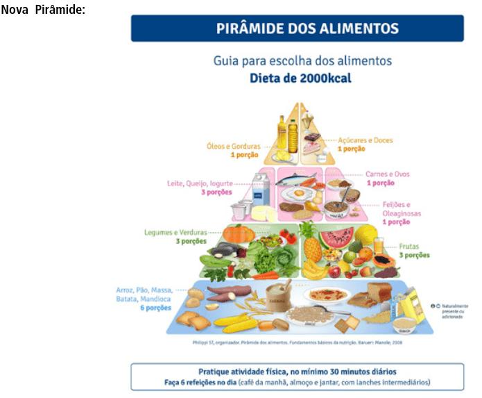 A Pirâmide Alimentar