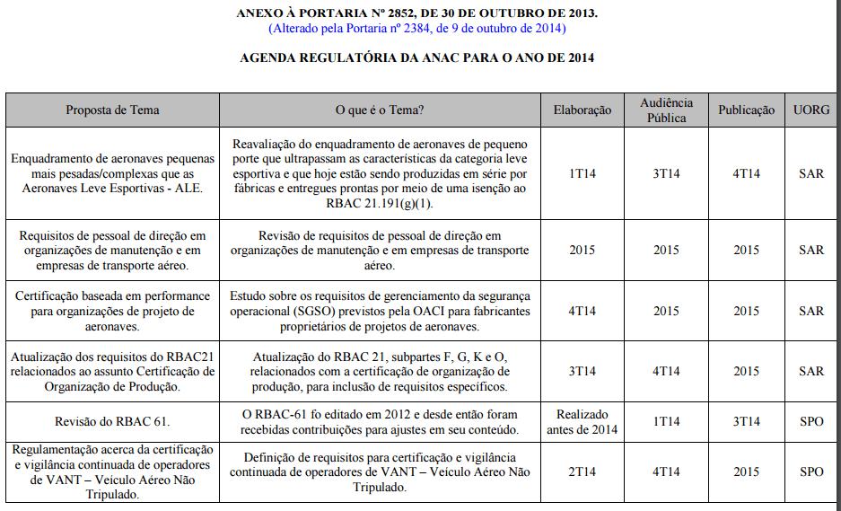 Un exemple partiel des thèmes listés dans la réglementation Agenda 2014 ANAC