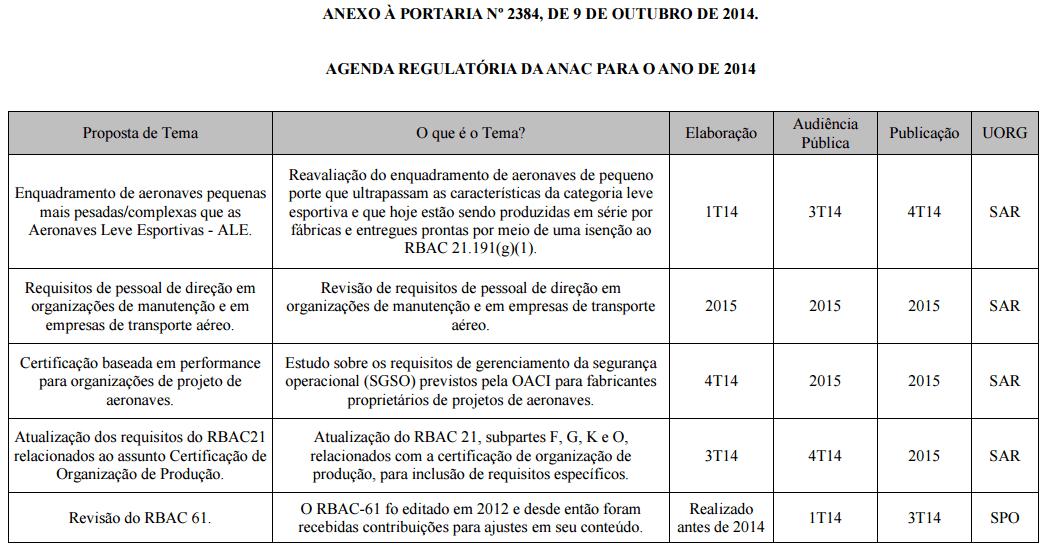 Un exemple partiel des sujets examinés et la légende sur la réglementation du jour 2014 ANAC