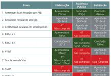 Exemplo parcial da tabela dos acompanhados das execuções, que consta na Agenda Regulatória De 2014 da ANAC