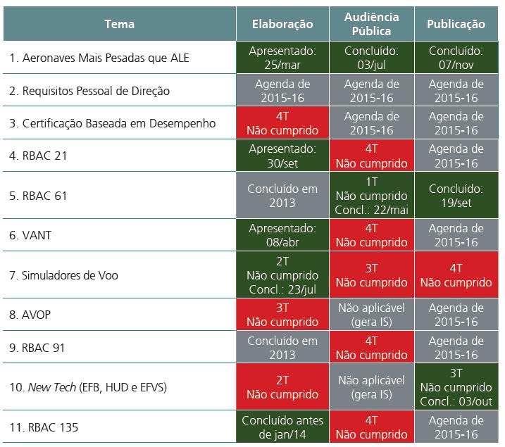 Tableau partiel d'exemple accompagné par les exécutions, le Regulatory Agenda 2014 ANAC