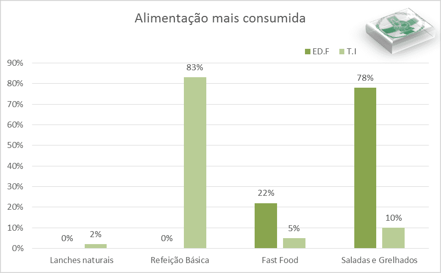 Bar chart illustrating the percentage for the most consumed food.