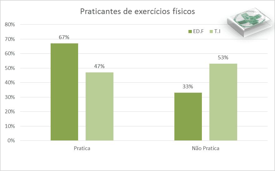 Gráfico de barras que ilustra el porcentaje de la bebida más consumida.