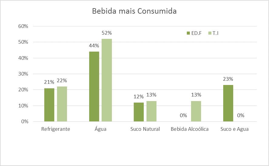 Balkendiagramm zur Veranschaulichung des Prozentsatz für das am meisten konsumierte Getränk.
