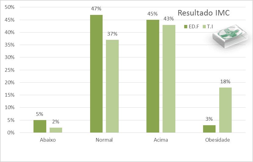 Balkendiagramme zur Veranschaulichung des Prozentsatzes für den BMI von jeder Klasse.