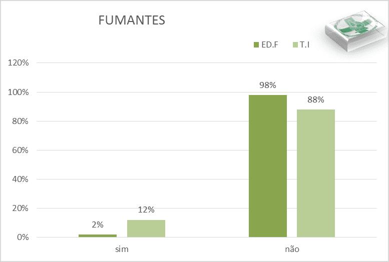 Gráfico de barras que ilustra el porcentaje de estudiantes fumando.