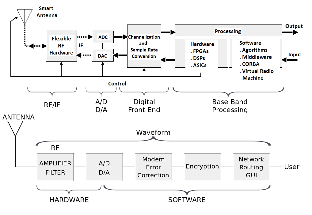 Idea of Software defined radio