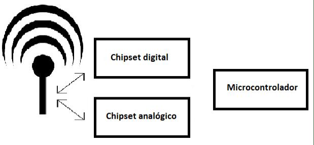 Modelo de um SDR modal.