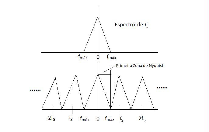 Teorema de Nyquist.