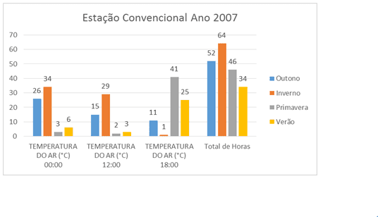 Figura 4 – Estação Convencional ano 2007 dividido pelas estações do ano