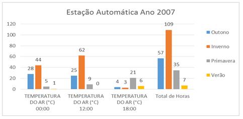 Figura 5 – Estação Automática ano 2007 dividido pelas estações do ano