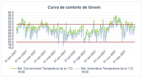 Figura 6 – Gráfico curva de conforto de Givoni