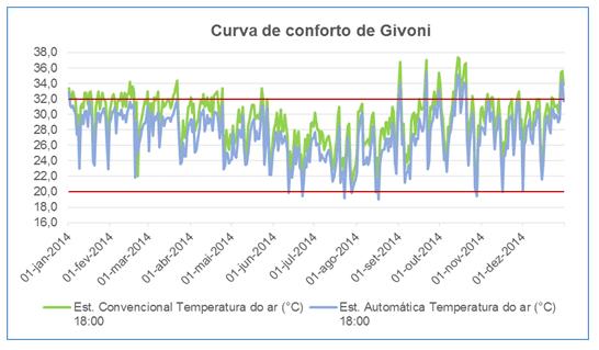 Figura 9 – Gráfico curva de conforto de Givoni.