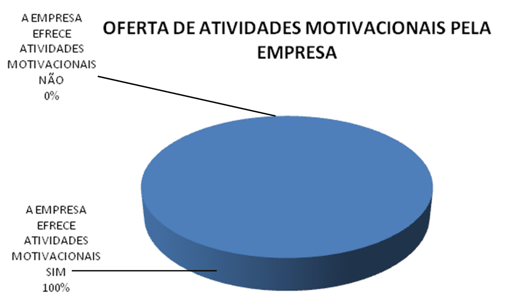 Motivational activities offered by the company