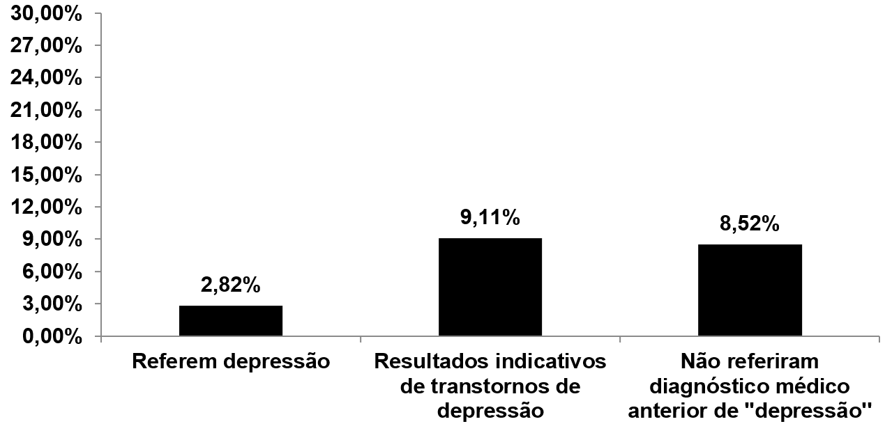 Clinical data and health perception of Amazon industry workers for Depression.