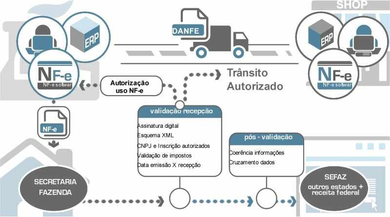 Figura 01 Fonte: http://www.edicomgroup.com/pt_BR/solutions/einvoicing/what_is.html. 2016.