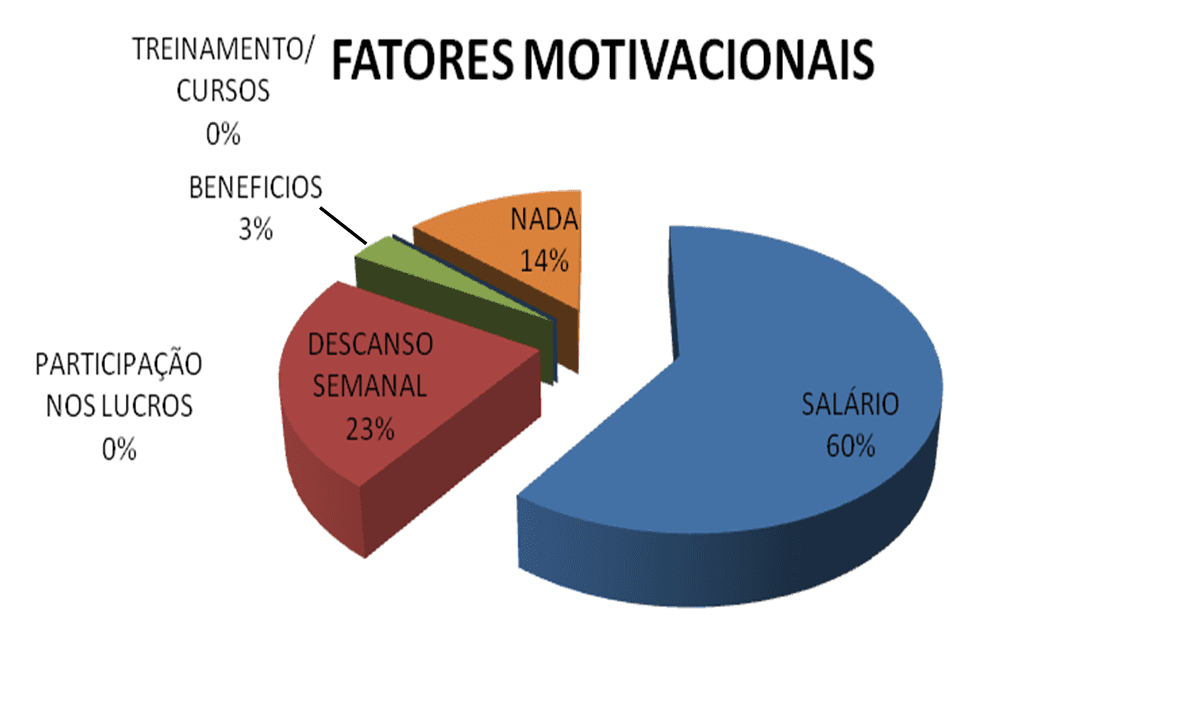 Les facteurs de motivation des employés