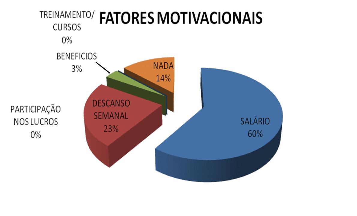 I fattori di motivazione per i dipendenti