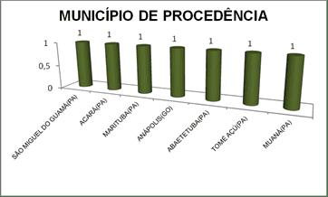 Figura 13: Origen de los pacientes chagásicos