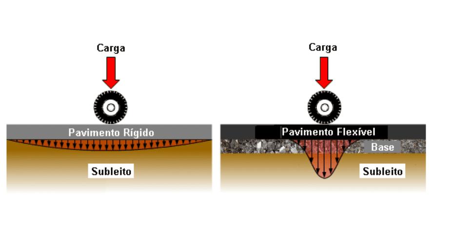 Representación de las cargas en pavimentos.
