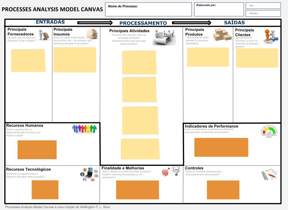 Figura 1: Processes Analysis Model Canvas (PAMC)