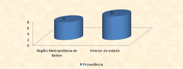 FIGURA 2 - Distribuição dos pacientes segundo a procedência