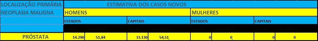 Figura 4 - Região Nordeste-Estimativa para o ano de 2016 das taxas brutas de incidência por mil habitantes e do número de casos novos de câncer, segundo sexo e localização primaria. INCA(2016)