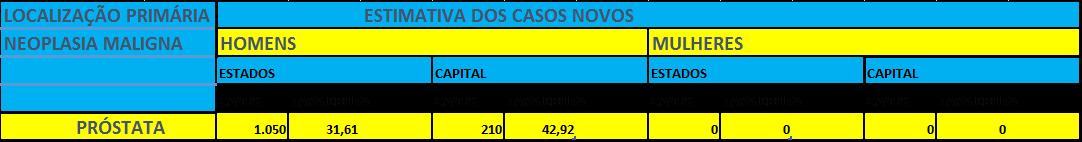 Figura 5 - Maranhão e São Luís-Estimativa para o ano de 2016 das taxas brutas de incidência por mil habitantes e do número de casos novos de câncer, segundo sexo e localização primária. INCA(2016)