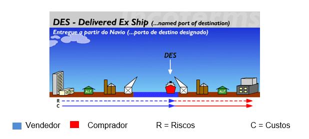 Figura 12 Fonte: Disponível em: http://www.aprendendoaexportar.gov.br/informacoes/incoterms_des.htm>