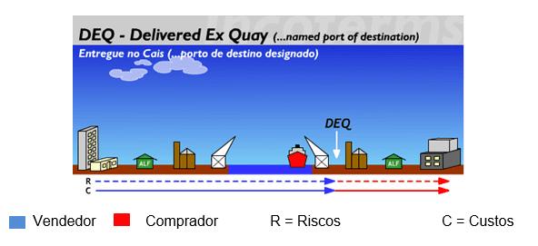 Figura 13 Fonte: Disponível em: http://www.aprendendoaexportar.gov.br/informacoes/incoterms_deq.htm>