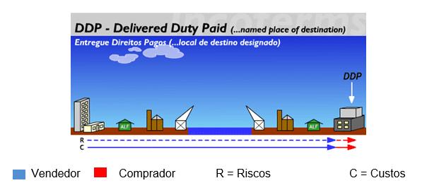 Figura 15 Fonte:Disponível em: <http://www.aprendendoaexportar.gov.br/informacoes/incoterms_ddp.htm>