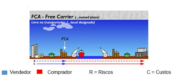 Figura 4 Fonte:Disponível em: <http://www.aprendendoaexportar.gov.br/informacoes/incoterms_fca.htm>