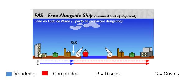 Figura 5 Fonte:Disponível em:< http://www.aprendendoaexportar.gov.br/informacoes/incoterms_fas.htm>
