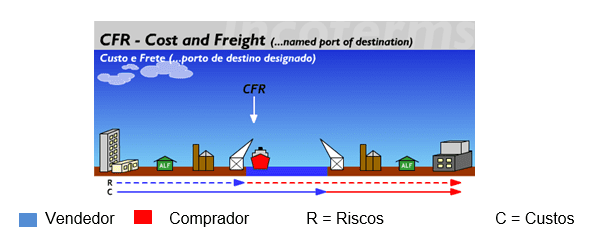 Figura 7 Fonte:Disponível em: < http://www.aprendendoaexportar.gov.br/informacoes/incoterms_cfr.htm>