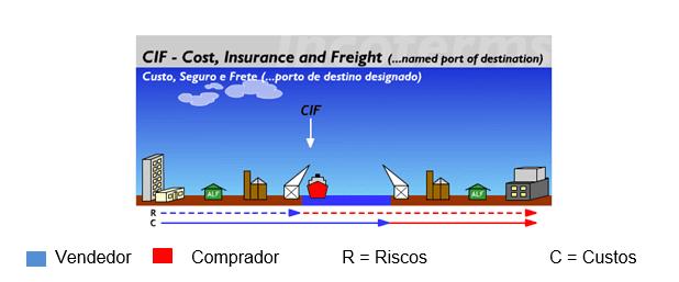Figura 8 Fonte:Disponível em: < http://www.aprendendoaexportar.gov.br/informacoes/incoterms_cif.htm>