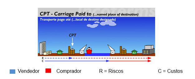 Figura 9 Fonte:Disponível em:< http://www.aprendendoaexportar.gov.br/informacoes/incoterms_cpt.htm>