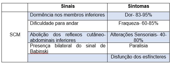 Tabela 2 - Sinais e Sintomas da Síndrome de compressão medular (SCM). (%) * Aproximadamente.
