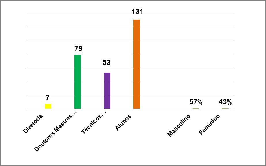 Amostra distribuída por gênero. Fonte: Autor, 2008.